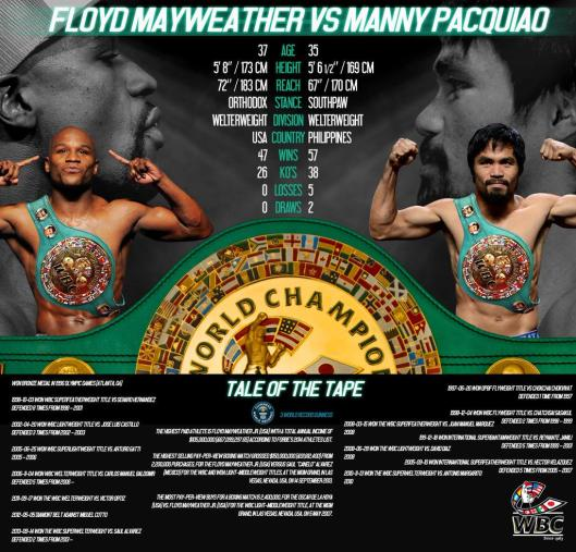 Mayweather Versus Pacquiao May 2nd 2015